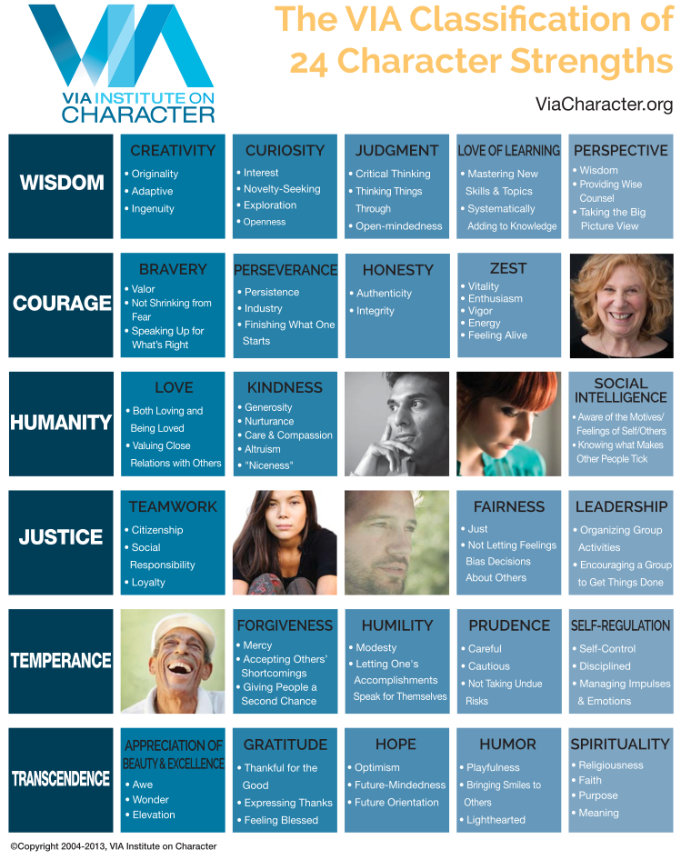 The Via Classification Of Character Strengths Happify Daily