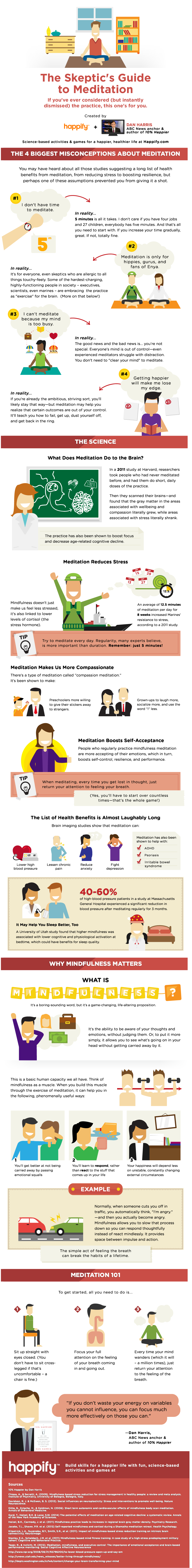 The Skeptic's Guide to Meditation [Infographic] | ecogreenlove